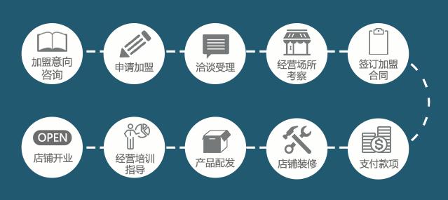 HOII加盟流程.png